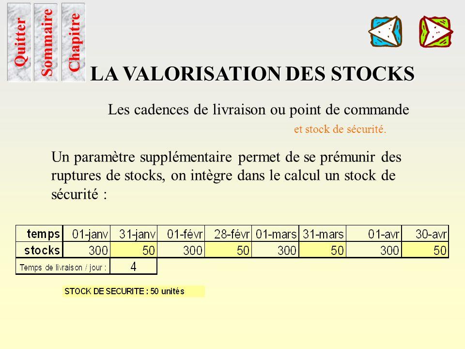 Cadence de livraison Sommaire Chapitre LA VALORISATION DES STOCKS Quitter Les cadences de livraison ou point de commande