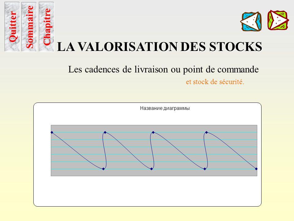 Cadence de livraison Sommaire Chapitre LA VALORISATION DES STOCKS Quitter Les cadences de livraison ou point de commande et stock de sécurité. Un para