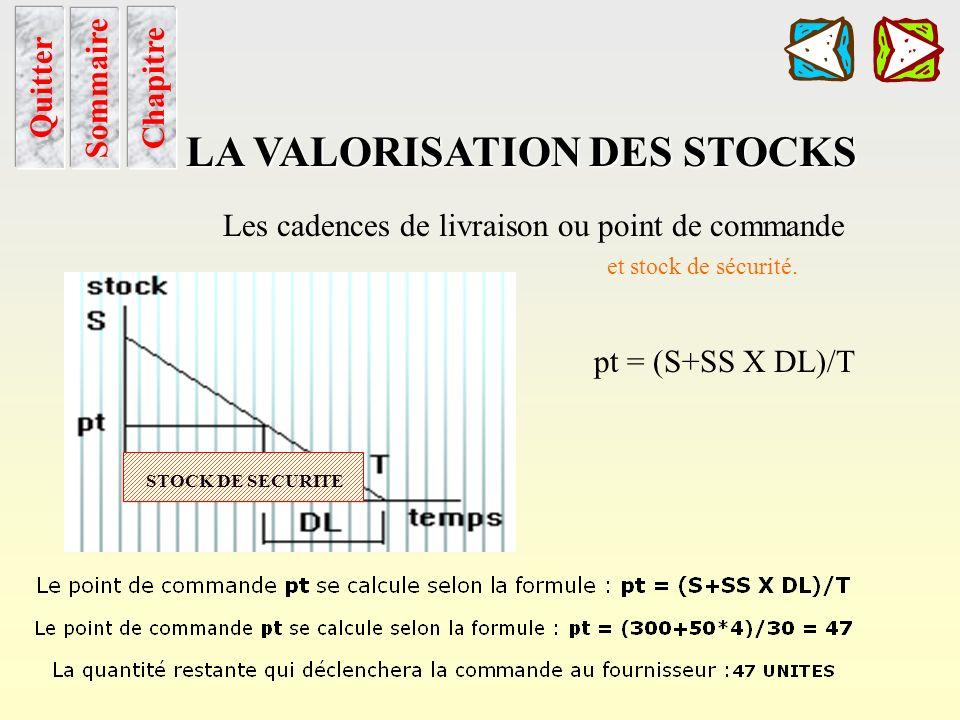 Cadence de livraison Sommaire Chapitre LA VALORISATION DES STOCKS Quitter Les cadences de livraison ou point de commande et stock de sécurité.