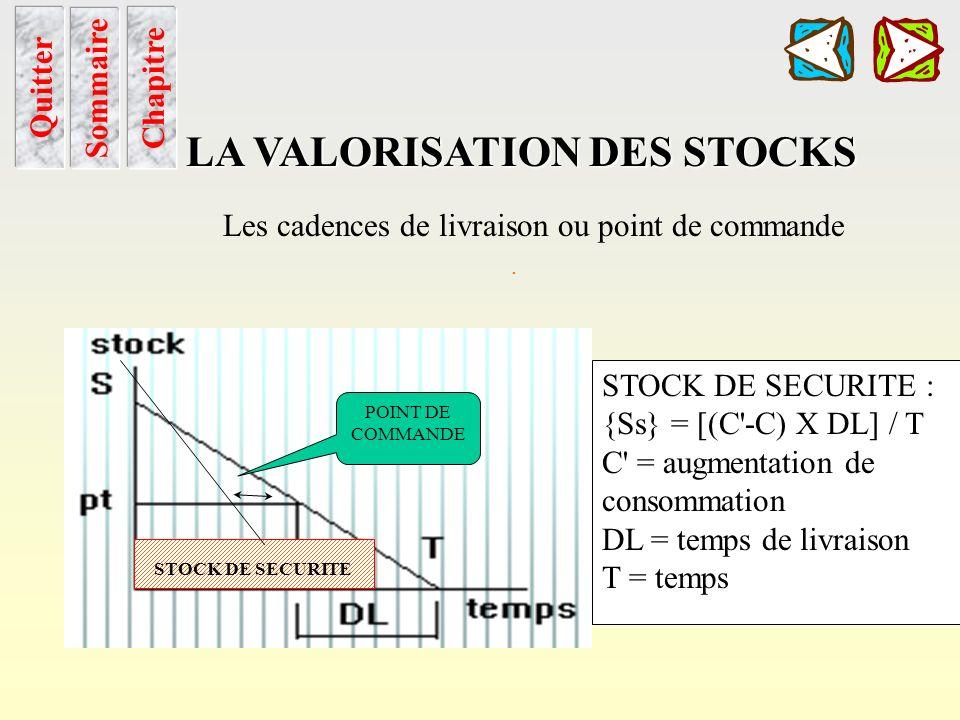 Cadence de livraison Sommaire Chapitre LA VALORISATION DES STOCKS Quitter Les cadences de livraison ou point de commande et stock de sécurité. pt = (S