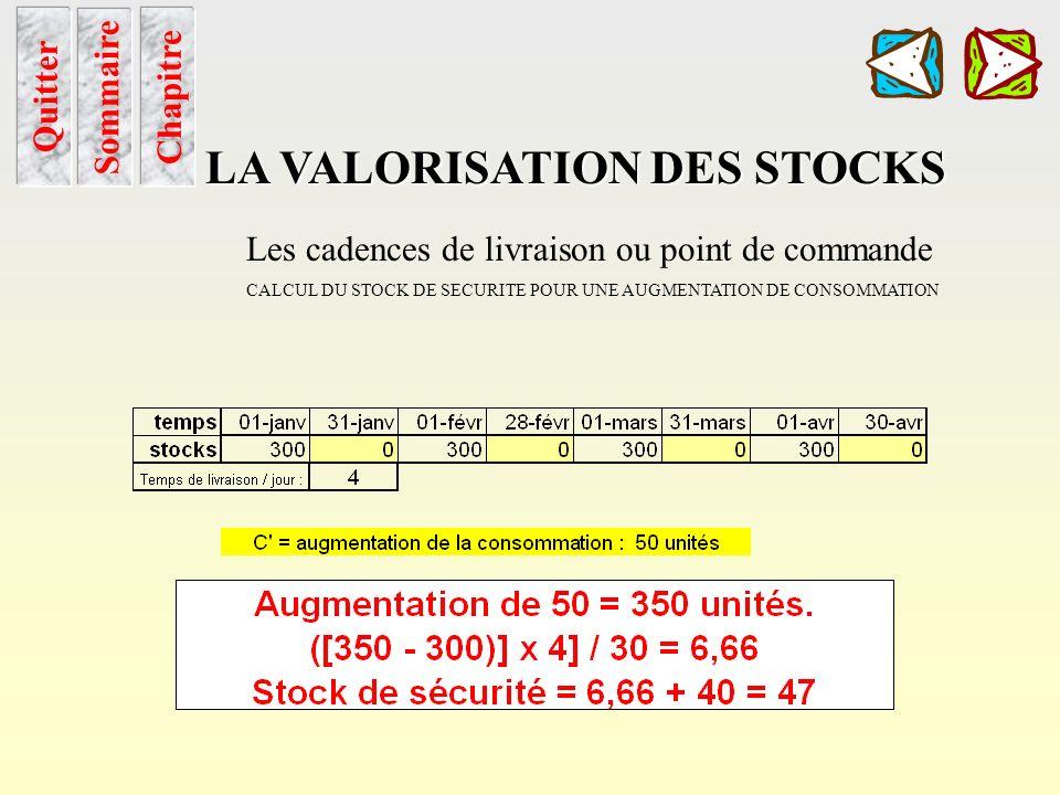 Cadence de livraison Sommaire Chapitre LA VALORISATION DES STOCKS Quitter Les cadences de livraison ou point de commande. STOCK DE SECURITE POINT DE C