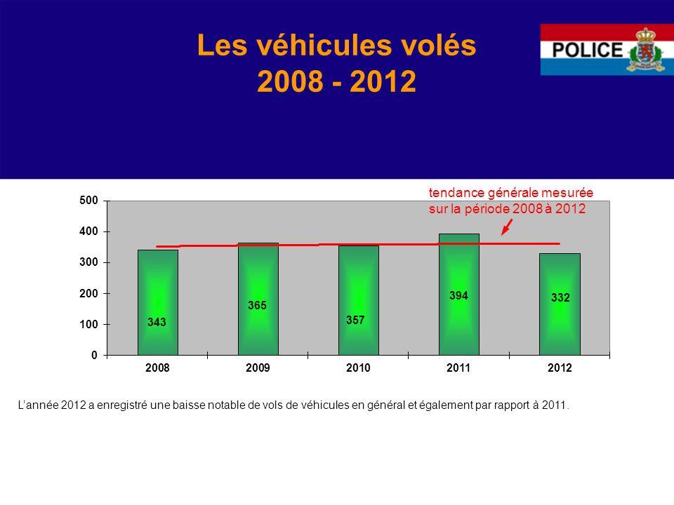 Les véhicules volés 2008 - 2012 Lannée 2012 a enregistré une baisse notable de vols de véhicules en général et également par rapport à 2011.
