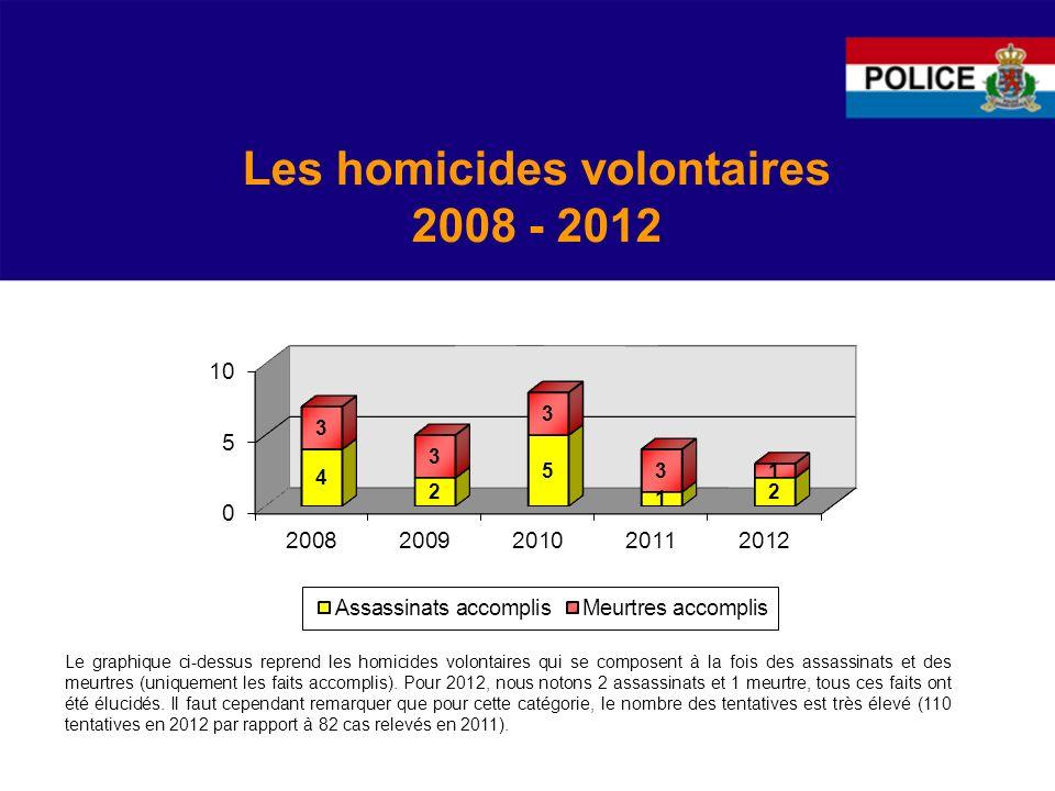Les homicides volontaires 2008 - 2012 Le graphique ci-dessus reprend les homicides volontaires qui se composent à la fois des assassinats et des meurtres (uniquement les faits accomplis).