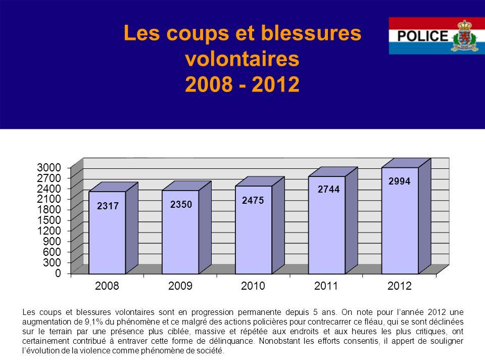 Les coups et blessures volontaires 2008 - 2012 Les coups et blessures volontaires sont en progression permanente depuis 5 ans.