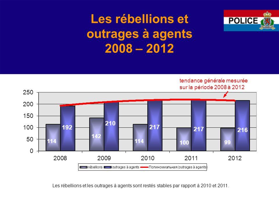 Les rébellions et outrages à agents 2008 – 2012 tendance générale mesurée sur la période 2008 à 2012 Les rébellions et les outrages à agents sont restés stables par rapport à 2010 et 2011.
