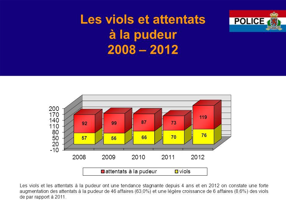 Les viols et attentats à la pudeur 2008 – 2012 Les viols et les attentats à la pudeur ont une tendance stagnante depuis 4 ans et en 2012 on constate une forte augmentation des attentats à la pudeur de 46 affaires (63,0%) et une légère croissance de 6 affaires (8,6%) des viols de par rapport à 2011.