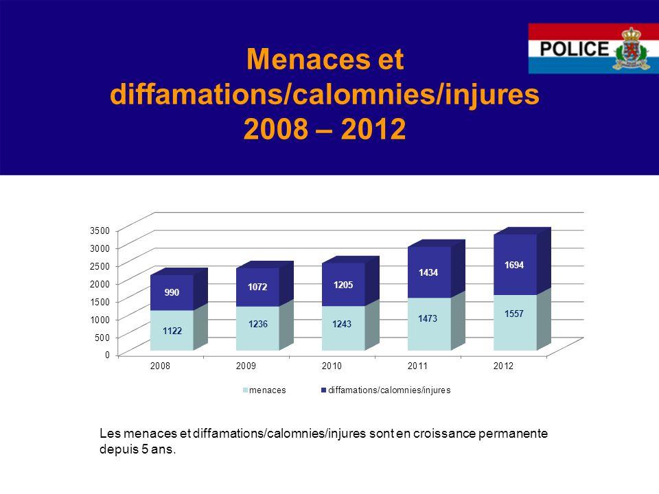 Menaces et diffamations/calomnies/injures 2008 – 2012 Les menaces et diffamations/calomnies/injures sont en croissance permanente depuis 5 ans.