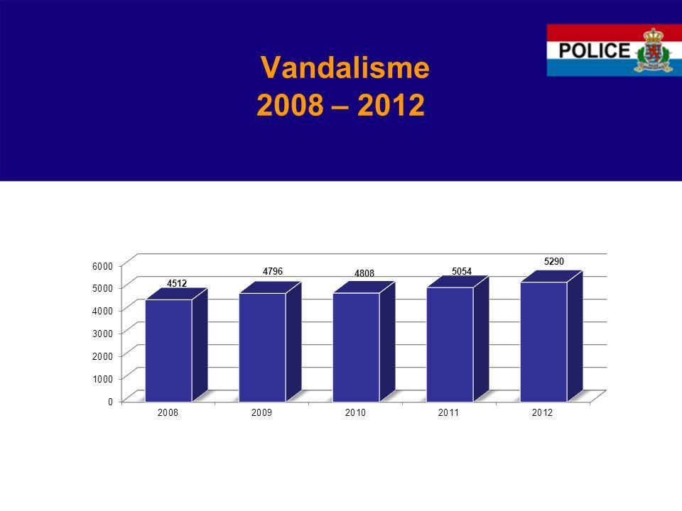 Vandalisme 2008 – 2012