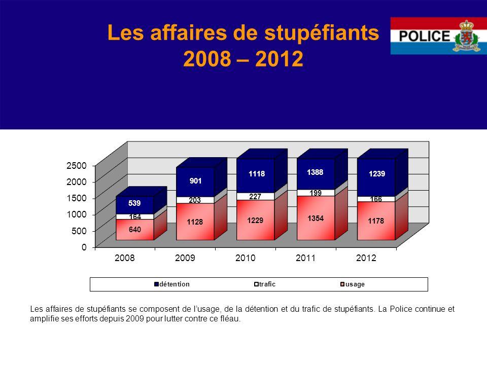 Les affaires de stupéfiants 2008 – 2012 Les affaires de stupéfiants se composent de lusage, de la détention et du trafic de stupéfiants.
