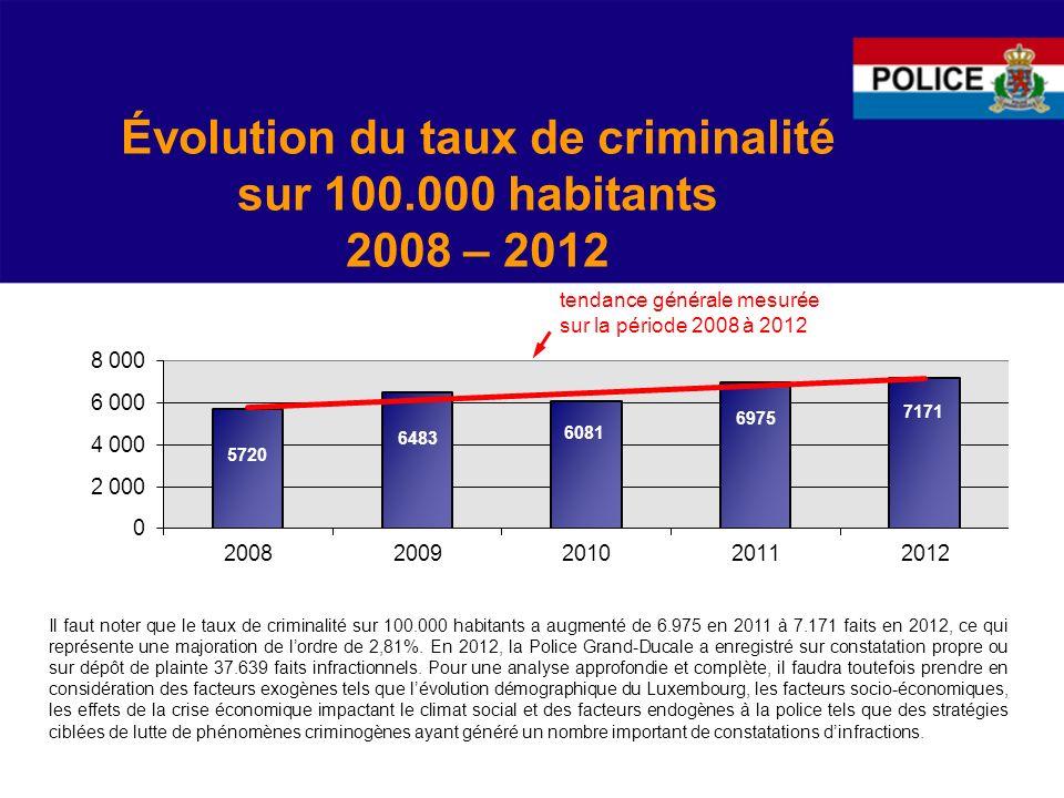 Évolution du taux de criminalité sur 100.000 habitants 2008 – 2012 tendance générale mesurée sur la période 2008 à 2012 Il faut noter que le taux de criminalité sur 100.000 habitants a augmenté de 6.975 en 2011 à 7.171 faits en 2012, ce qui représente une majoration de lordre de 2,81%.