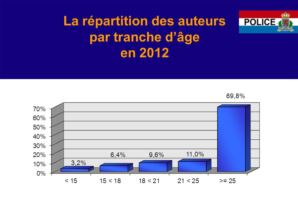 La répartition des auteurs par tranche dâge en 2012