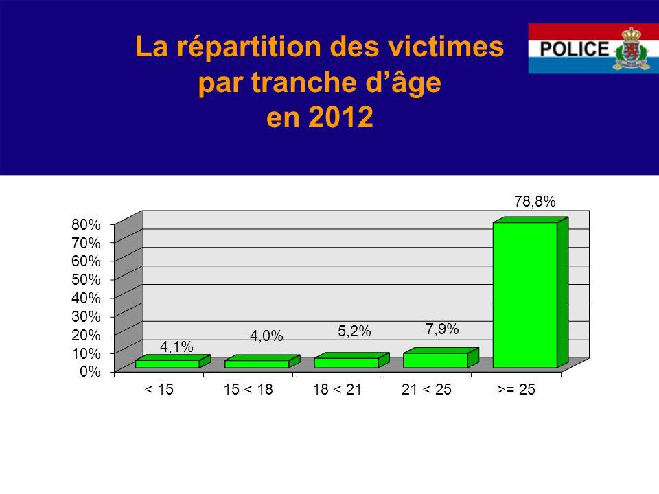 La répartition des victimes par tranche dâge en 2012
