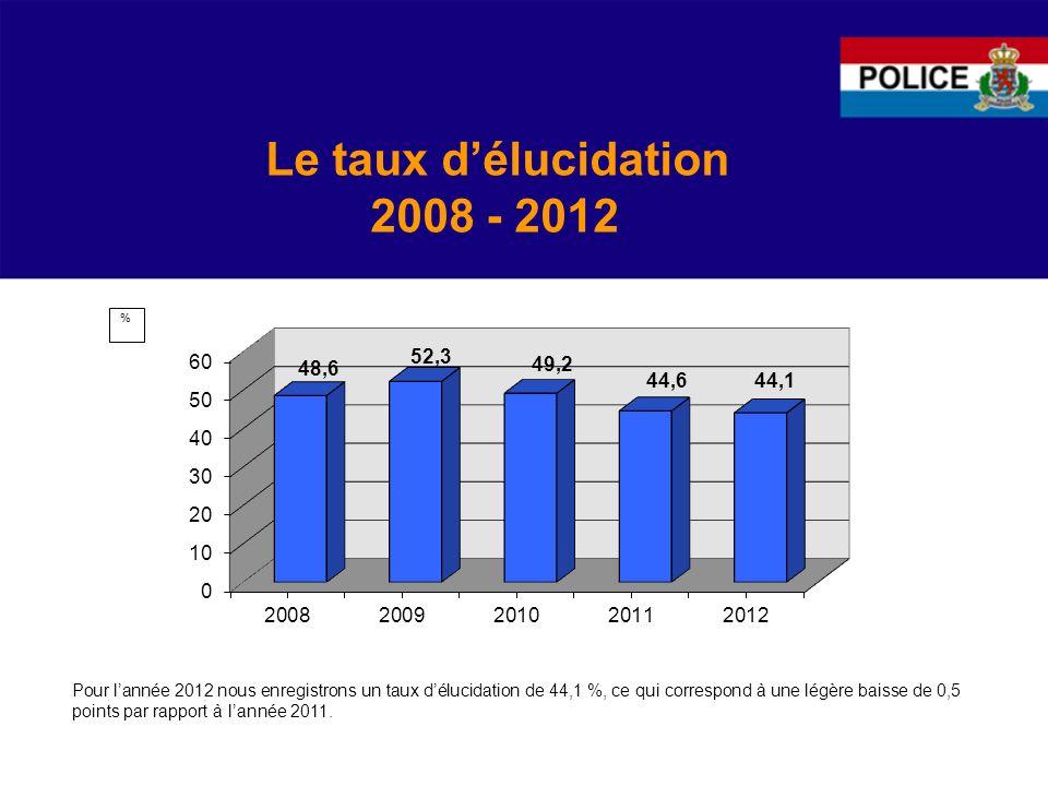 Le taux délucidation 2008 - 2012 Pour lannée 2012 nous enregistrons un taux délucidation de 44,1 %, ce qui correspond à une légère baisse de 0,5 points par rapport à lannée 2011.