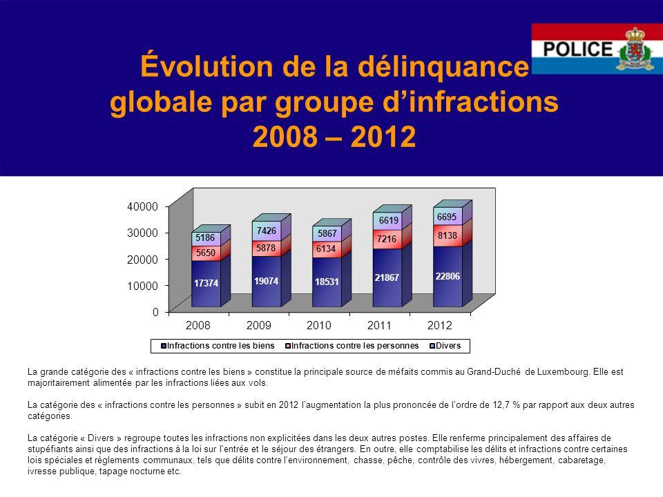 Évolution de la délinquance globale par groupe dinfractions 2008 – 2012 La grande catégorie des « infractions contre les biens » constitue la principale source de méfaits commis au Grand-Duché de Luxembourg.