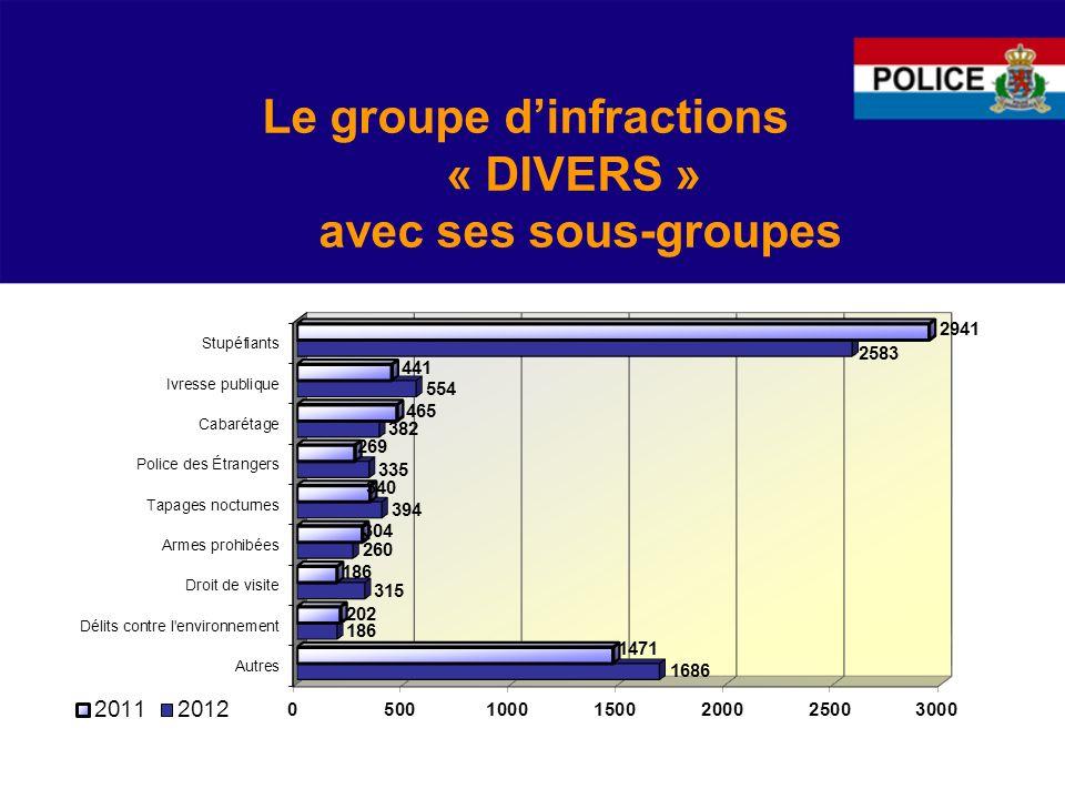 Le groupe dinfractions « DIVERS » avec ses sous-groupes