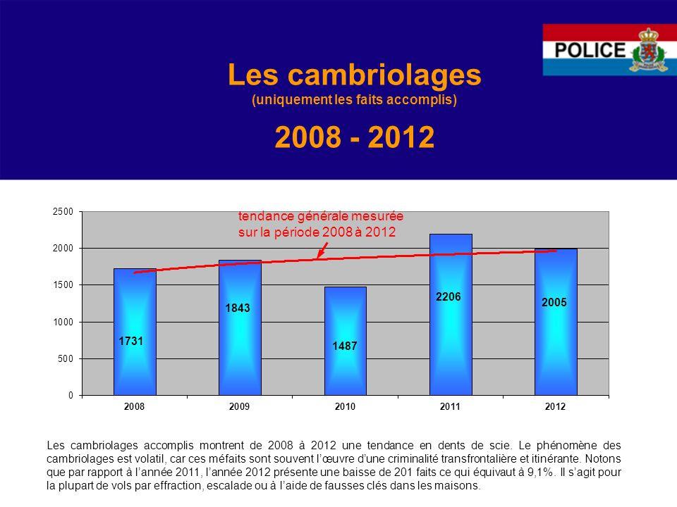 Les cambriolages (uniquement les faits accomplis) 2008 - 2012 Les cambriolages accomplis montrent de 2008 à 2012 une tendance en dents de scie.