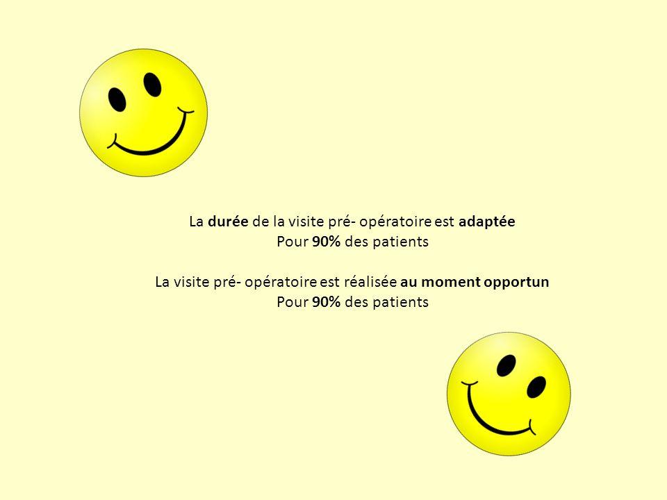 La durée de la visite pré- opératoire est adaptée Pour 90% des patients La visite pré- opératoire est réalisée au moment opportun Pour 90% des patient