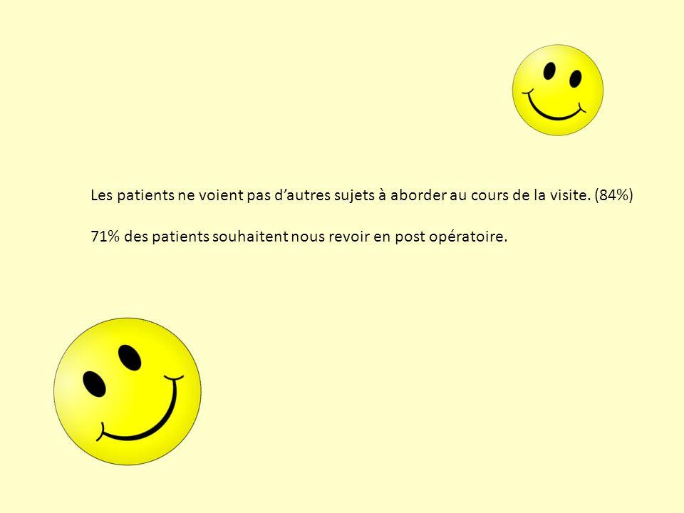 Les patients ne voient pas dautres sujets à aborder au cours de la visite. (84%) 71% des patients souhaitent nous revoir en post opératoire.