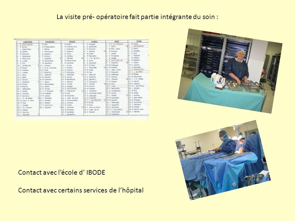 La visite pré- opératoire fait partie intégrante du soin : Contact avec lécole d IBODE Contact avec certains services de lhôpital