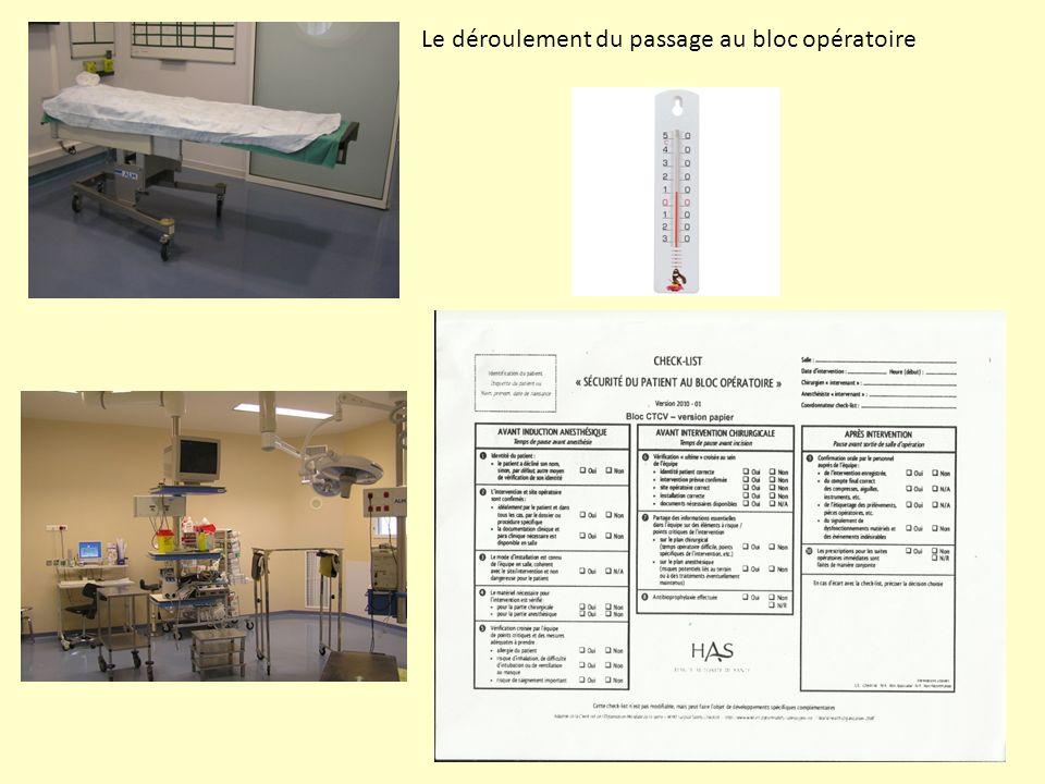 Le déroulement du passage au bloc opératoire