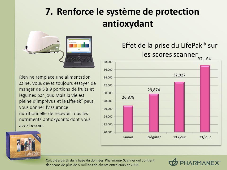 Calculé à partir de la base de données Pharmanex Scanner qui contient des scans de plus de 5 millions de clients entre 2003 et 2008. Effet de la prise