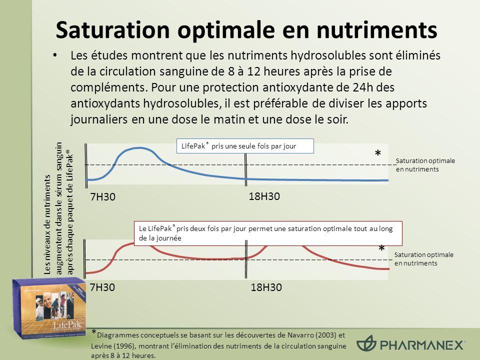 Saturation optimale en nutriments Les études montrent que les nutriments hydrosolubles sont éliminés de la circulation sanguine de 8 à 12 heures après