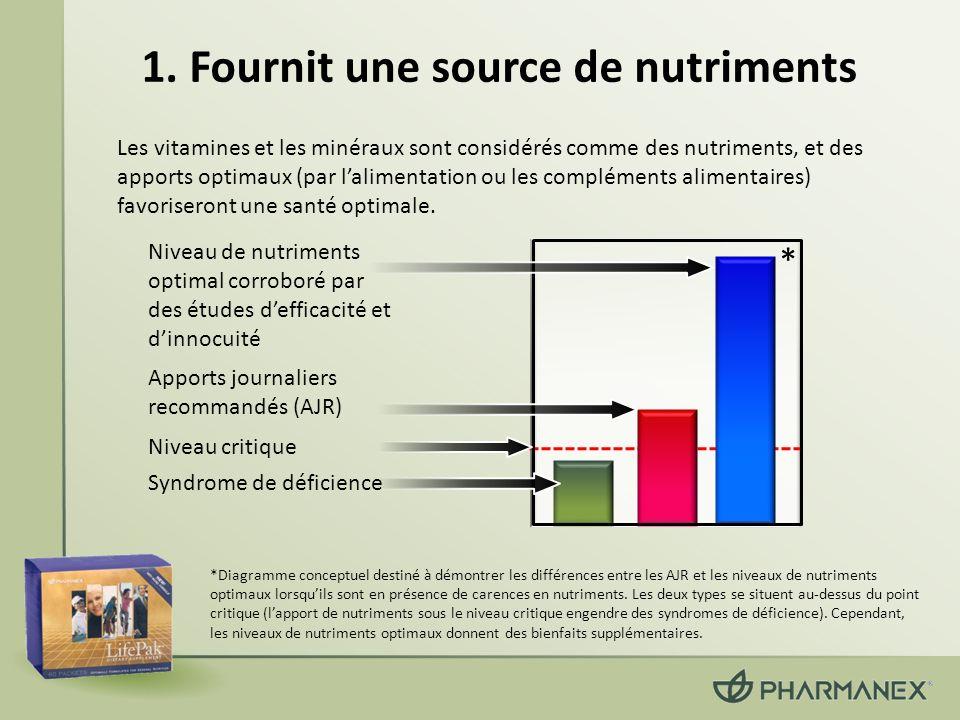 1. Fournit une source de nutriments Les vitamines et les minéraux sont considérés comme des nutriments, et des apports optimaux (par lalimentation ou