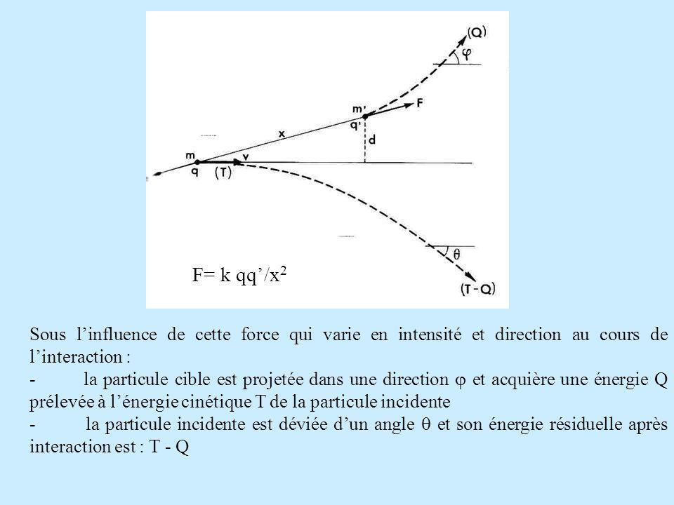 F F= k qq/x 2 Sous linfluence de cette force qui varie en intensité et direction au cours de linteraction : - la particule cible est projetée dans une direction et acquière une énergie Q prélevée à lénergie cinétique T de la particule incidente - la particule incidente est déviée dun angle et son énergie résiduelle après interaction est : T - Q