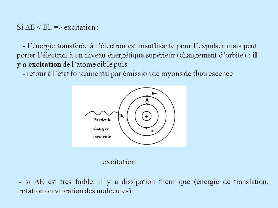 Si E excitation : - lénergie transférée à lélectron est insuffisante pour lexpulser mais peut porter lélectron à un niveau énergétique supérieur (changement dorbite) : il y a excitation de latome cible puis - retour à létat fondamental par émission de rayons de fluorescence excitation - si E est très faible: il y a dissipation thermique (énergie de translation, rotation ou vibration des molécules) Particule chargée incidente
