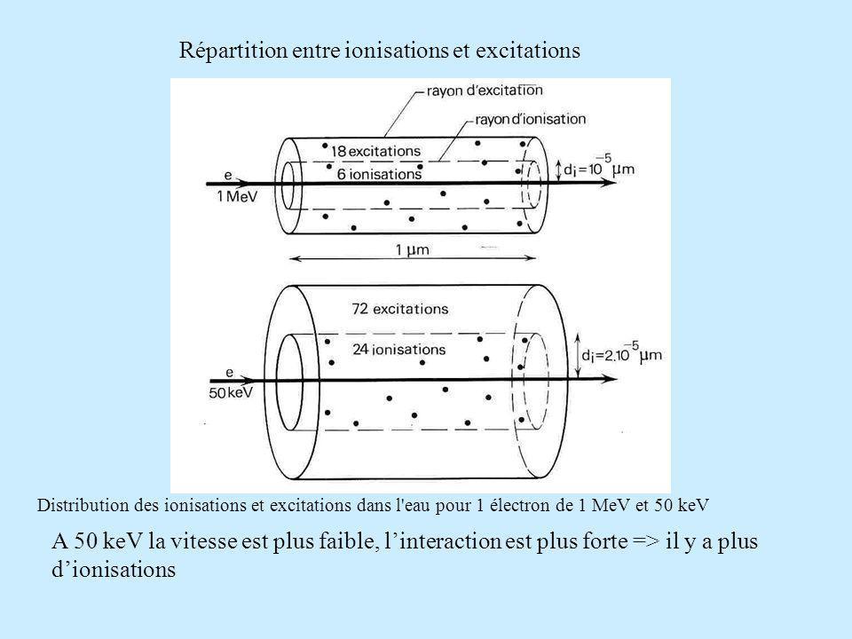 Distribution des ionisations et excitations dans l eau pour 1 électron de 1 MeV et 50 keV A 50 keV la vitesse est plus faible, linteraction est plus forte => il y a plus dionisations Répartition entre ionisations et excitations