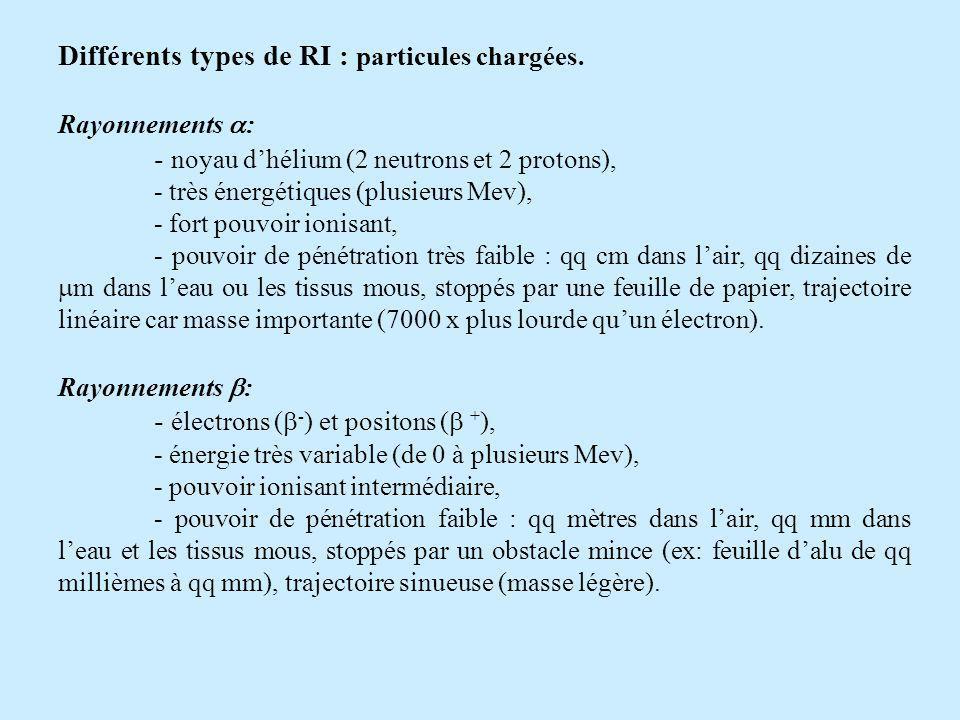 Rayonnements électromagnétiques X et : - radiations électromagnétiques dorigine atomique (X) ou nucléaire ( ), - énergie variable (qq Kev à qq Mev, celle des X est souvent < à celle des ), - pouvoir ionisant faible, ionisations indirectes, - pouvoir de pénétration très important : plusieurs centaines de mètres dans lair, traversent facilement lorganisme, stoppés par qq mm de plomb pour les X et jusquà plusieurs cm de plomb pour les.