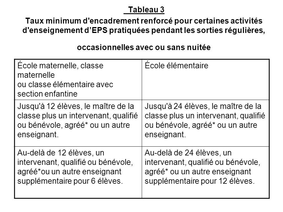 Tableau 3 Taux minimum d'encadrement renforcé pour certaines activités d'enseignement dEPS pratiquées pendant les sorties régulières, occasionnelles a