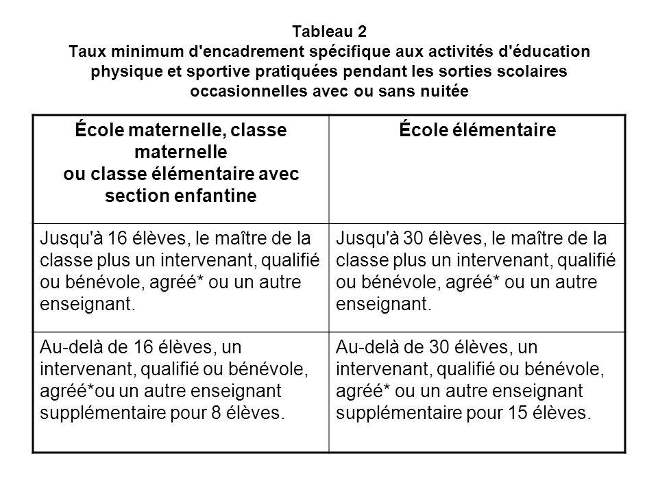 Tableau 2 Taux minimum d'encadrement spécifique aux activités d'éducation physique et sportive pratiquées pendant les sorties scolaires occasionnelles