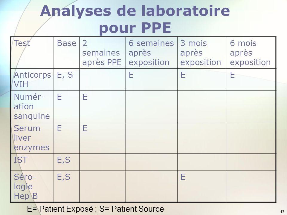 13 Analyses de laboratoire pour PPE TestBase2 semaines après PPE 6 semaines après exposition 3 mois après exposition 6 mois après exposition Anticorps