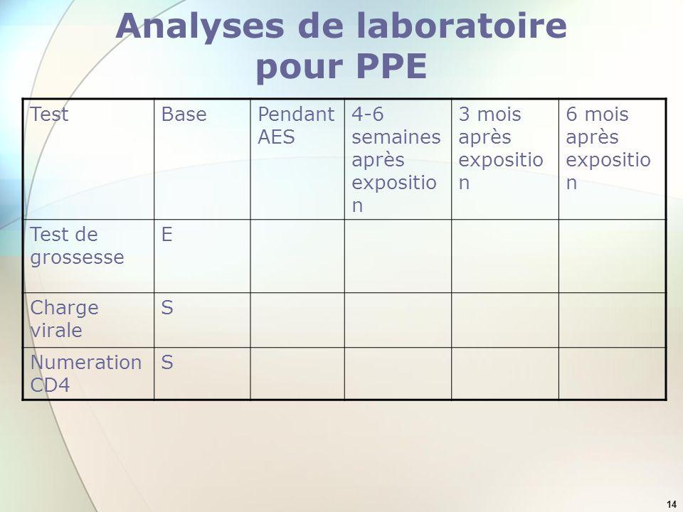 14 Analyses de laboratoire pour PPE TestBasePendant AES 4-6 semaines après expositio n 3 mois après expositio n 6 mois après expositio n Test de gross