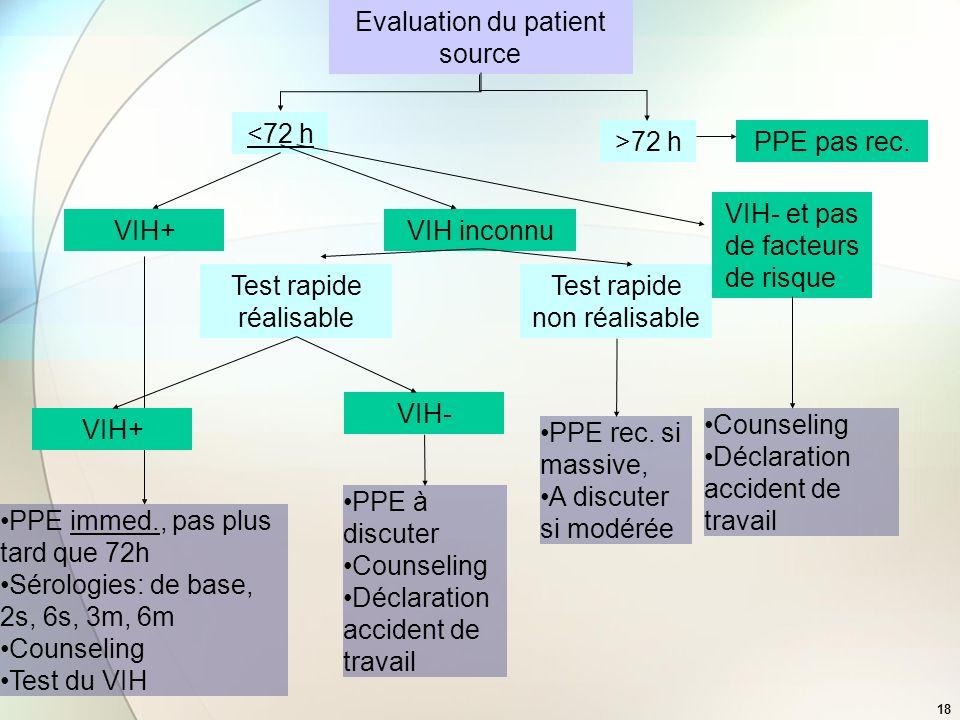 18 Evaluation du patient source VIH+VIH inconnu VIH- et pas de facteurs de risque Test rapide réalisable Test rapide non réalisable PPE rec. si massiv