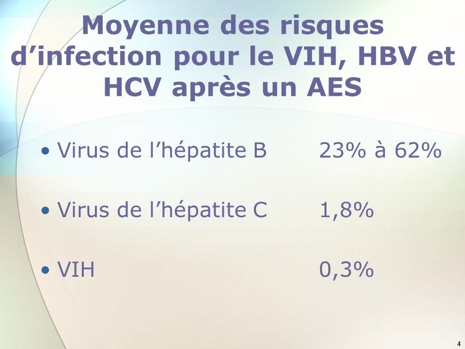 4 Moyenne des risques dinfection pour le VIH, HBV et HCV après un AES Virus de lhépatite B 23% à 62% Virus de lhépatite C 1,8% VIH 0,3%
