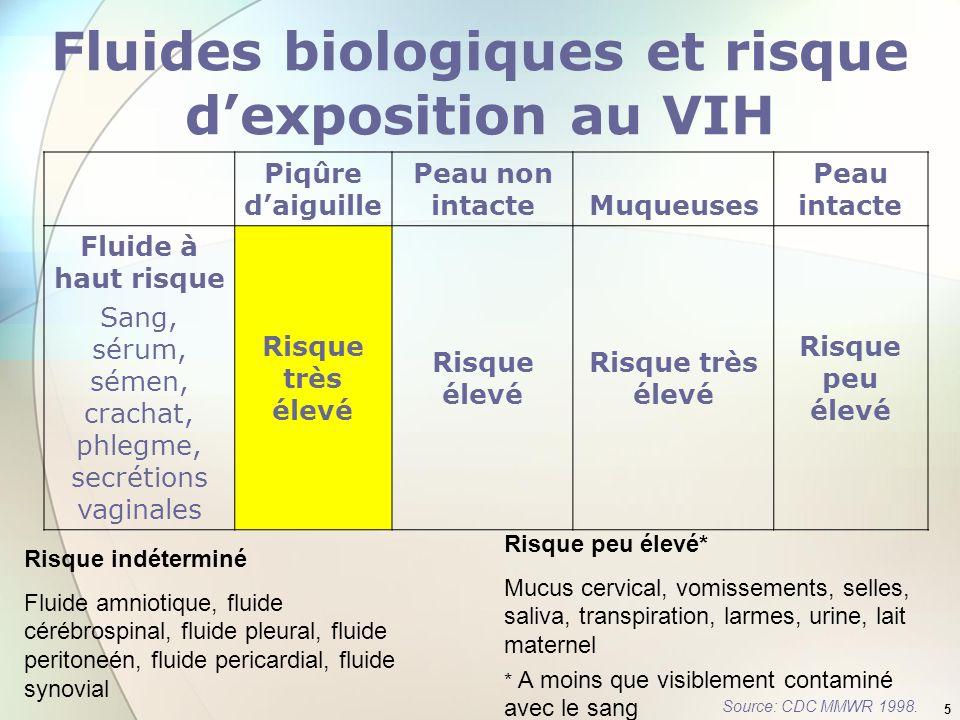 5 Fluides biologiques et risque dexposition au VIH Piqûre daiguille Peau non intacteMuqueuses Peau intacte Fluide à haut risque Sang, sérum, sémen, cr