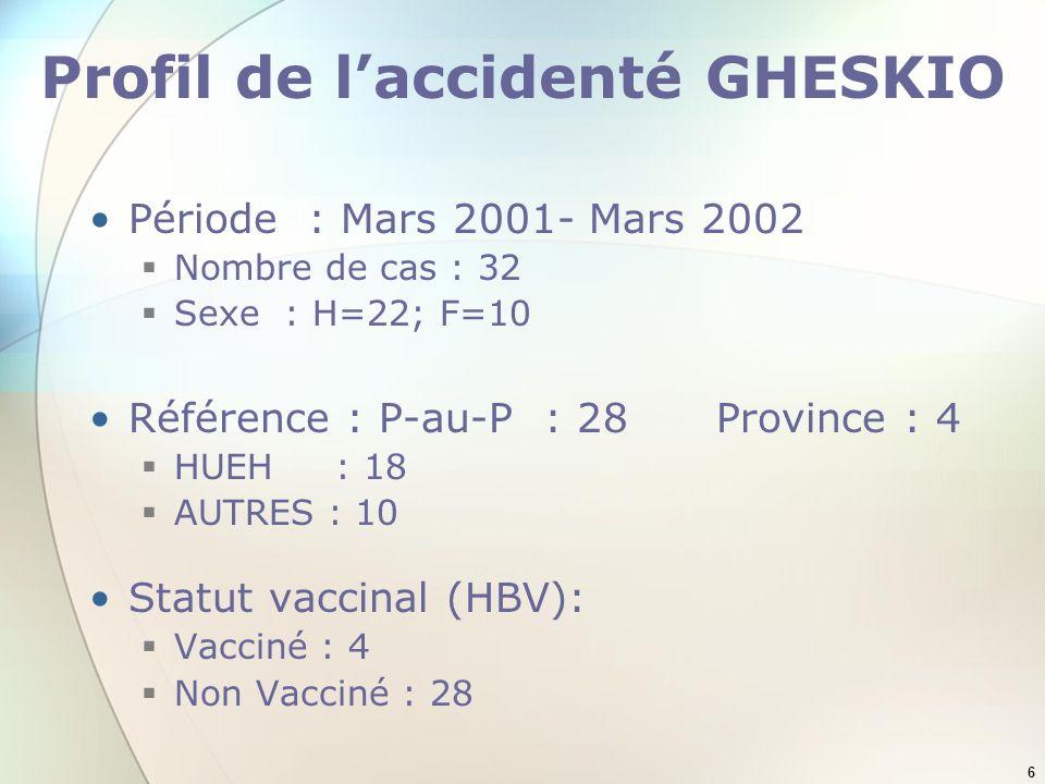 6 Profil de laccidenté GHESKIO Période : Mars 2001- Mars 2002 Nombre de cas : 32 Sexe : H=22; F=10 Référence : P-au-P : 28Province : 4 HUEH : 18 AUTRE