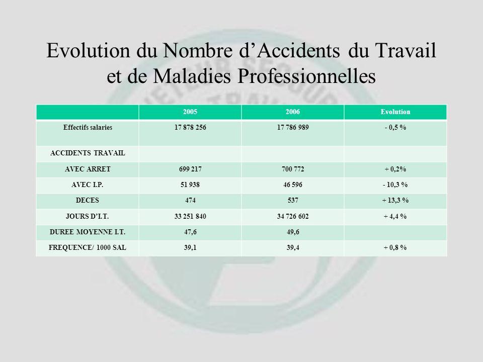 Les Maladies Professionnelles En 2006 : 42 306 Maladies Professionnelles Nombre en hausse de 2,3 % Affections Périarticulaires Epaule Coude Poignet Ma