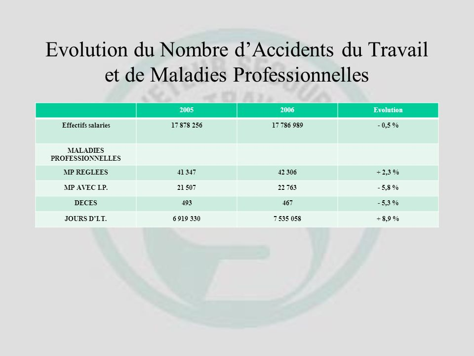 Evolution du Nombre dAccidents du Travail et de Maladies Professionnelles 20052006Evolution Effectifs salaries17 878 25617 786 989- 0,5 % ACCIDENTS TR