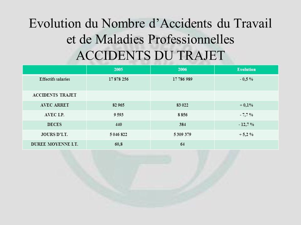 Evolution du Nombre dAccidents du Travail et de Maladies Professionnelles 20052006Evolution Effectifs salaries17 878 25617 786 989- 0,5 % MALADIES PRO