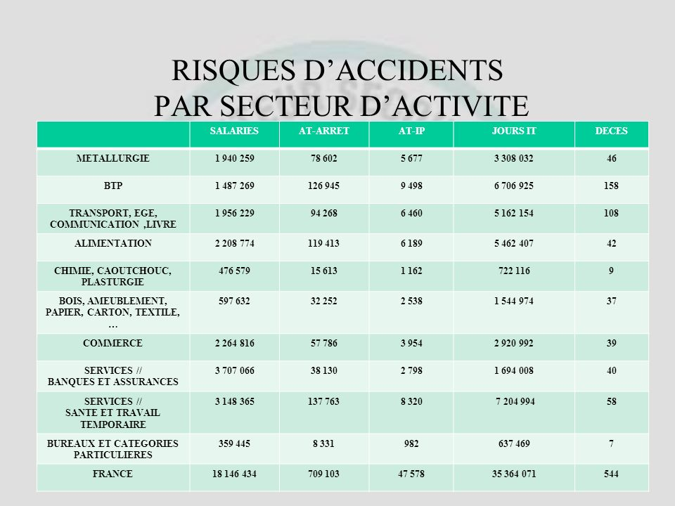 Evolution du Nombre dAccidents du Travail et de Maladies Professionnelles ACCIDENTS DU TRAJET 20052006Evolution Effectifs salaries17 878 25617 786 989