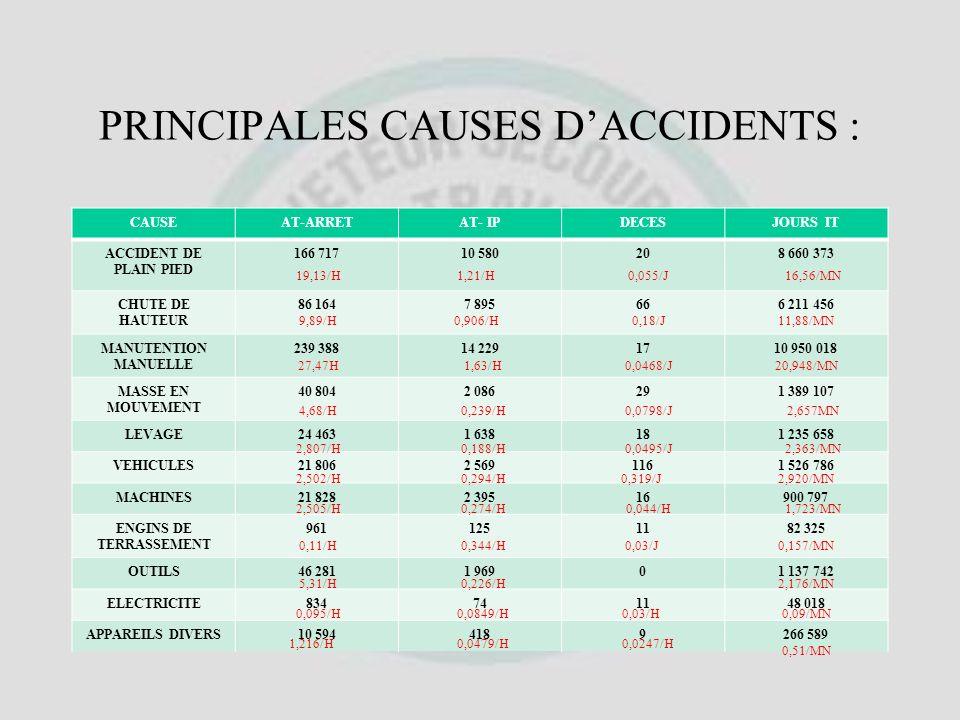 RISQUES DACCIDENTS PAR SECTEUR DACTIVITE SALARIESAT-ARRETAT-IPJOURS ITDECES METALLURGIE1 940 25978 6025 6773 308 03246 BTP1 487 269126 9459 4986 706 9