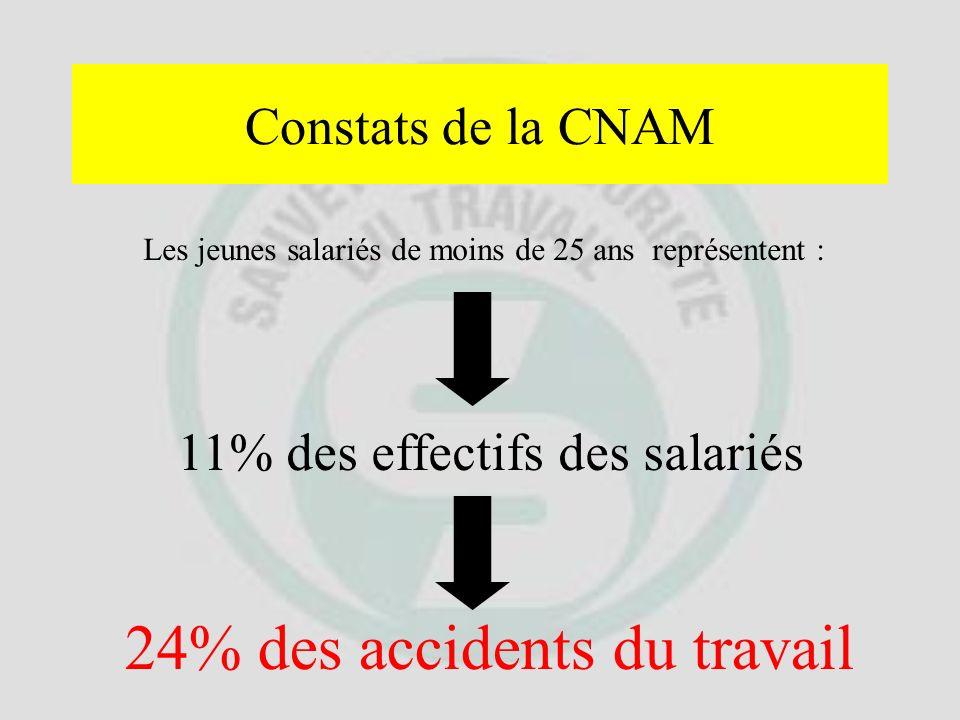 1-/ Le Sauvetage Secourisme du Travail Les accidents du travail dans létablissement ou dans la profession Intérêt de la prévention des risques profess