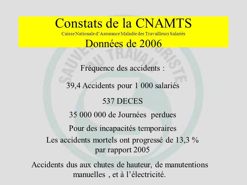 Constats de la CNAM Les jeunes salariés de moins de 25 ans représentent : 11% des effectifs des salariés 24% des accidents du travail
