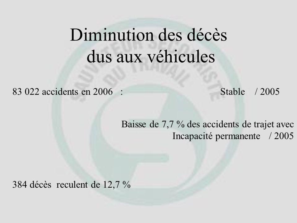 Diminution des décès dus aux véhicules 83 022 accidents en 2006 :Stable / 2005 Baisse de 7,7 % des accidents de trajet avec Incapacité permanente / 2005 384 décès reculent de 12,7 %