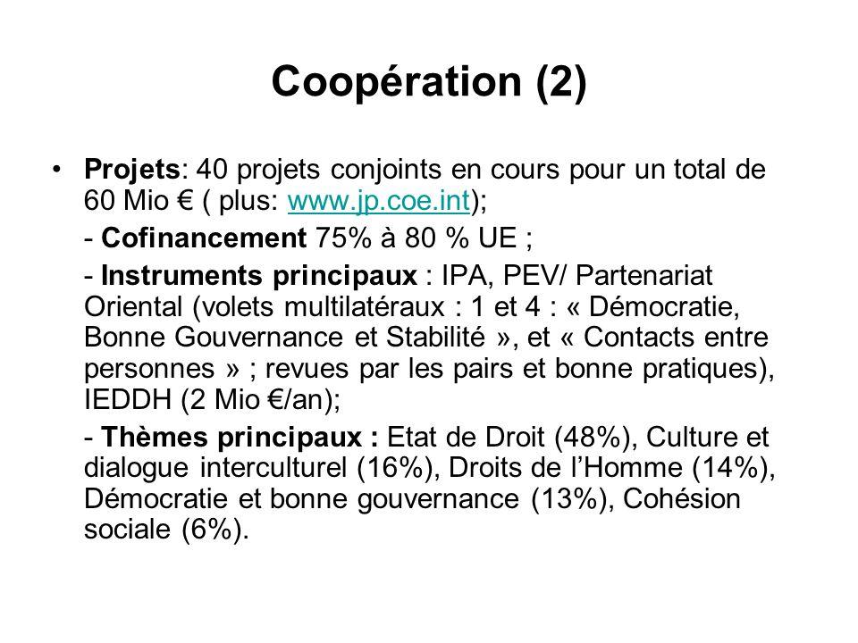 Coopération (2) Projets: 40 projets conjoints en cours pour un total de 60 Mio ( plus: www.jp.coe.int);www.jp.coe.int - Cofinancement 75% à 80 % UE ; - Instruments principaux : IPA, PEV/ Partenariat Oriental (volets multilatéraux : 1 et 4 : « Démocratie, Bonne Gouvernance et Stabilité », et « Contacts entre personnes » ; revues par les pairs et bonne pratiques), IEDDH (2 Mio /an); - Thèmes principaux : Etat de Droit (48%), Culture et dialogue interculturel (16%), Droits de lHomme (14%), Démocratie et bonne gouvernance (13%), Cohésion sociale (6%).