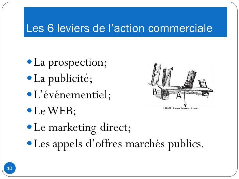 Les 6 leviers de laction commerciale La prospection; La publicité; Lévénementiel; Le WEB; Le marketing direct; Les appels doffres marchés publics.