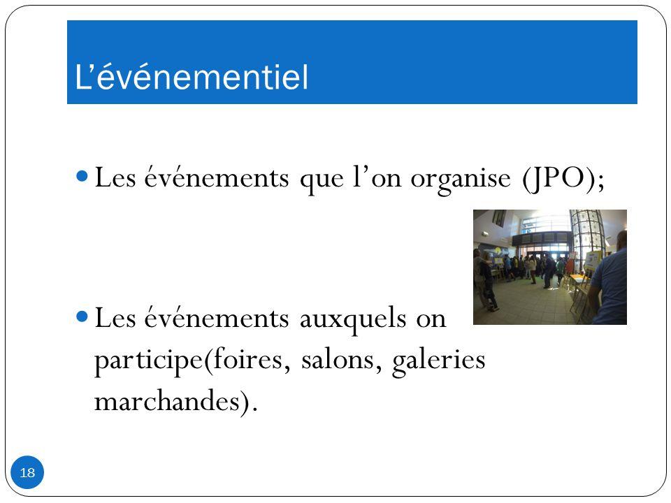 Lévénementiel Les événements que lon organise (JPO); Les événements auxquels on participe(foires, salons, galeries marchandes).